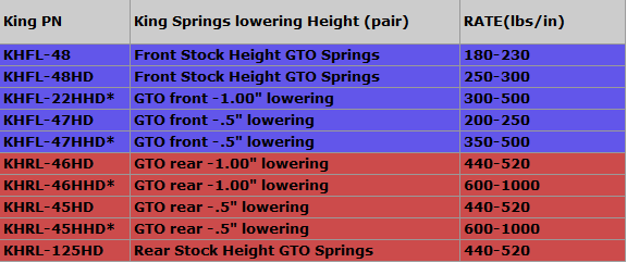 GTO SPRING HEIGHT